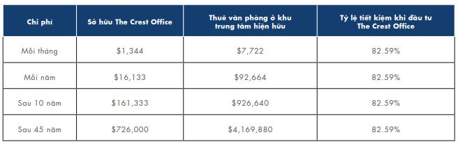 Hiệu quả chi phí ước tính khi đầu tư The Crest Office